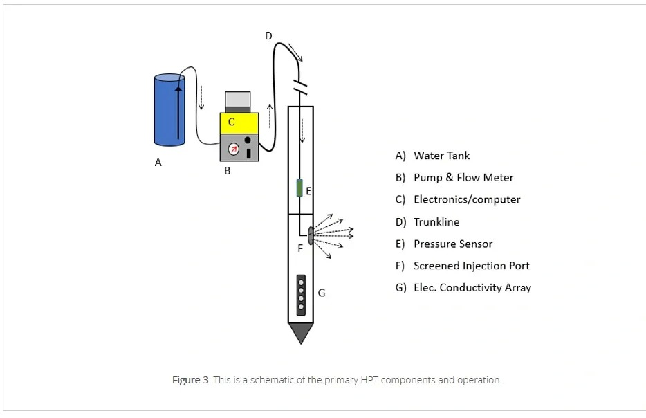 HPT schematic of a hydraulic profiling tool, showing a water tank, pump and flow meter, electronics/computer, trunkline, pressure sensor, screened injection port, and electrical conductivity array.